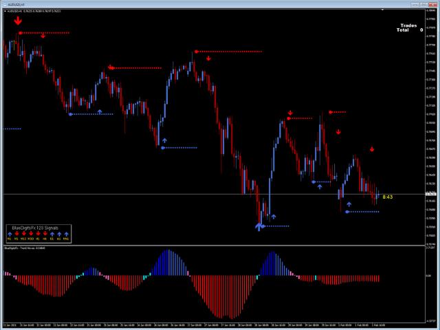BlueDigitsFx Trend Waves