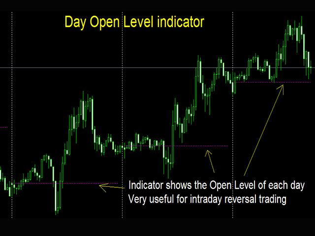 Day Open Level indicator