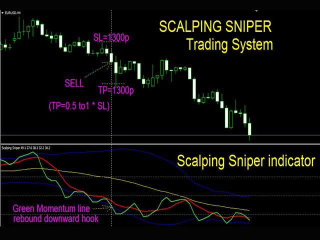 Scalping Sniper