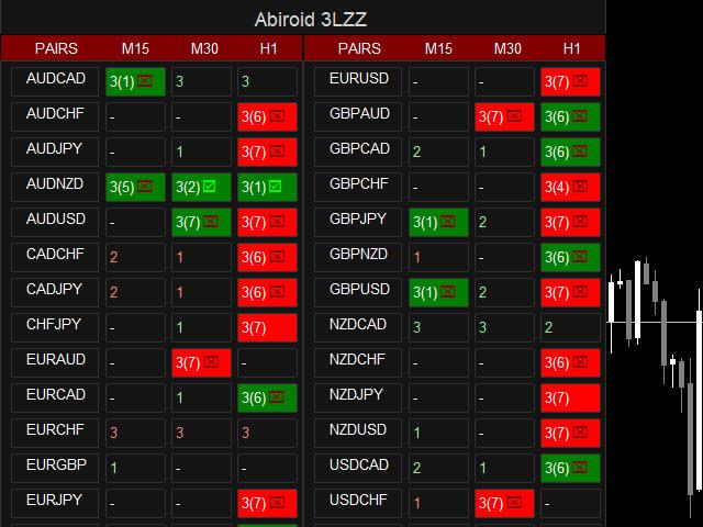 Semafor 3LZZ Scanner Dashboard