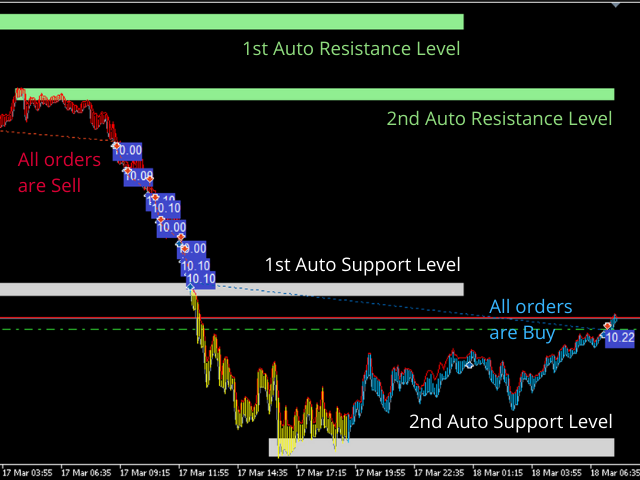 Investment Castle Support and Resistance