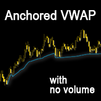Anchored VWAP with no Volume