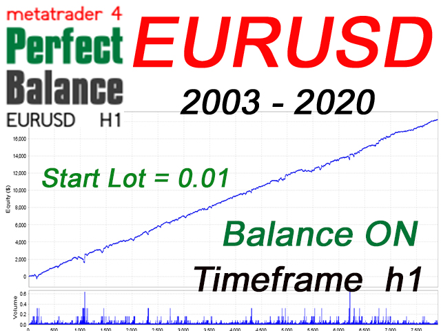 EA Perfect Balance EURUSD h1 MT4