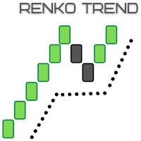 Renko trend