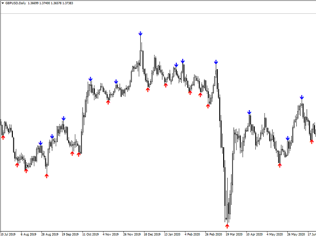 Support and Resistance Balanced Entry