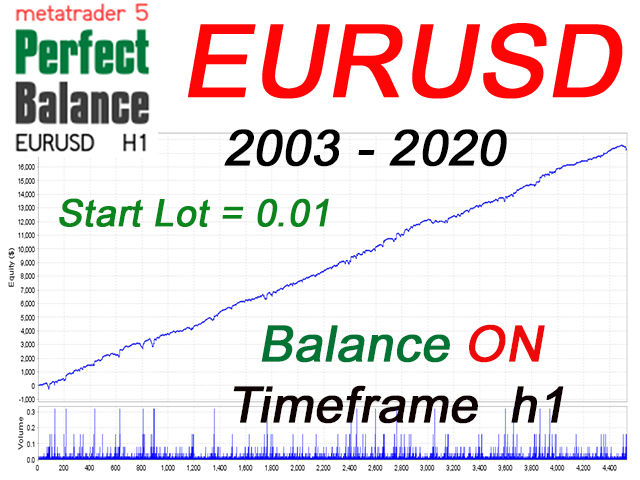 EA Perfect Balance EURUSD h1 MT5