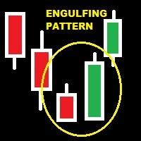 Engulfing Pattern Alert