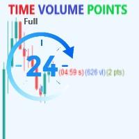 Time Volume Points Full