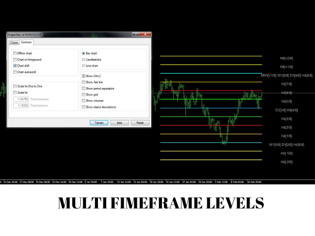 Murrey Math Multi Timeframe Support Resistance
