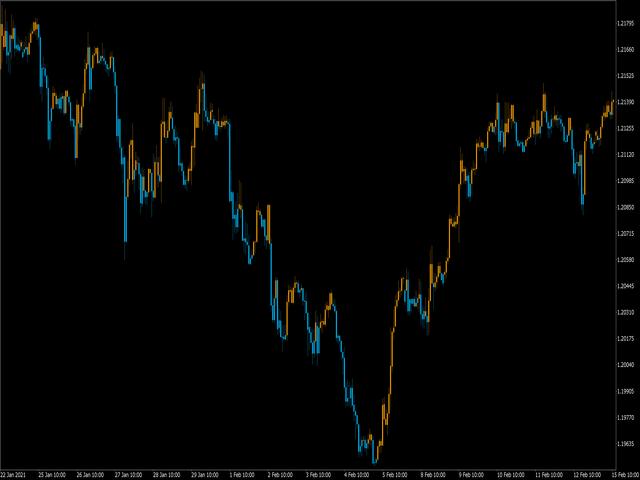 Normal price chart colored like HeikenAshi