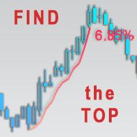 TrendMeasurer indicator manual