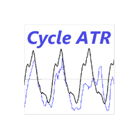 Intraday ATR Cycles
