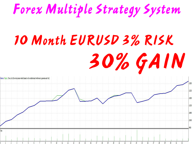Forex Multiple Strategy System DEMO