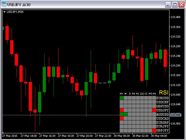 Forex trading rsa