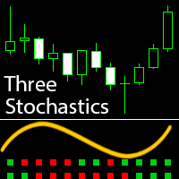 Three Stochastics