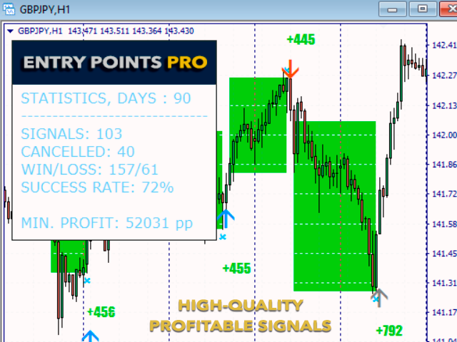 Entry Points Pro for MT5