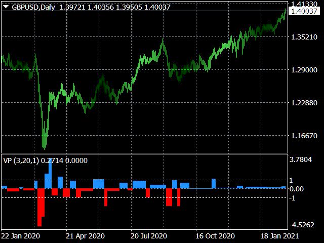 Velocity of price change