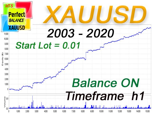 EA Perfect Balance XAUUSD h1 MT5