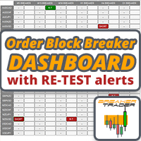 Order Block Breaker Indicator Retest Dashboard
