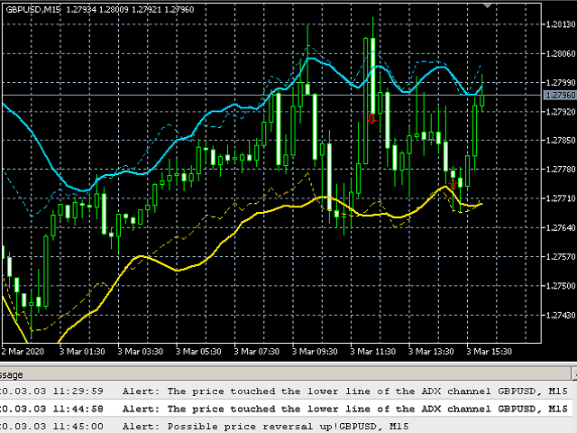 ADX Channel Indicator