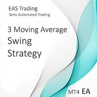 Moving Average Swing Strategy