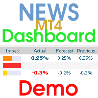 News Dashboard Demo MT4