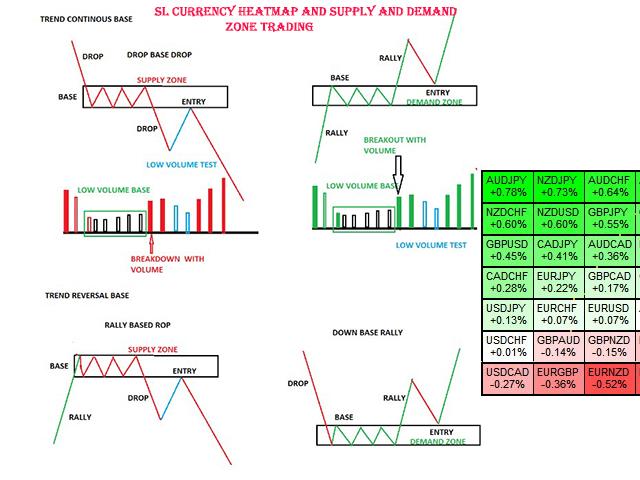 SL Currency Heatmap