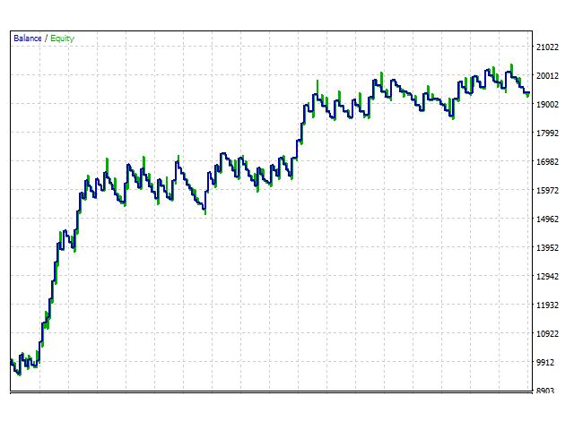Double Currency Correlation EA