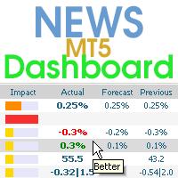 News Dashboard MT5