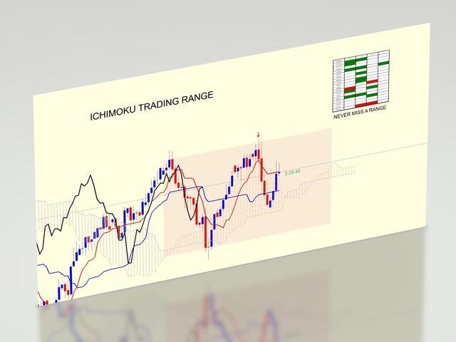 Ichimoku trading range