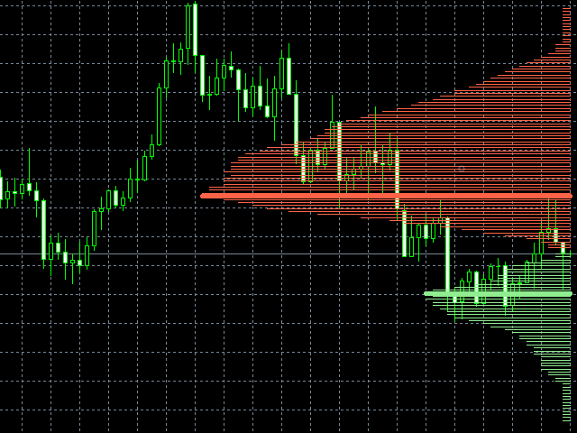 Volume Buy Sell Support Resistance
