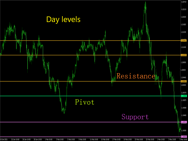 Pivot Levels of Day Or Week Or Month