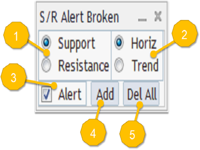 Support Or Resistance Alert Broken MT4
