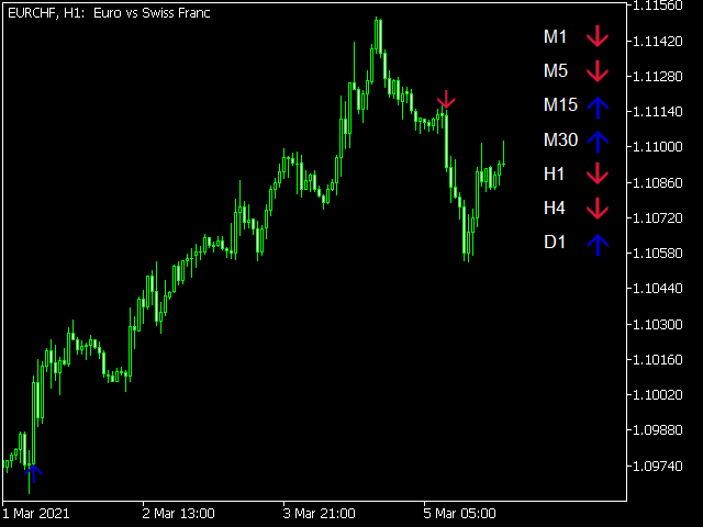 Trading Strategy for MT5