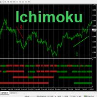 MTF Ichimoku Signals MT5