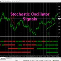 MTF Stochastic Oscillator Signals