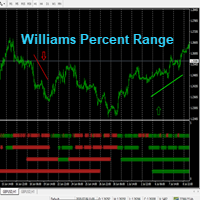 MTF Williams Percent Range Signals