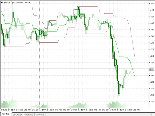 Forex donchian channel indicator download