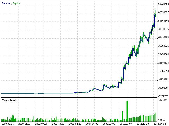 EA trades at a sharp price movements