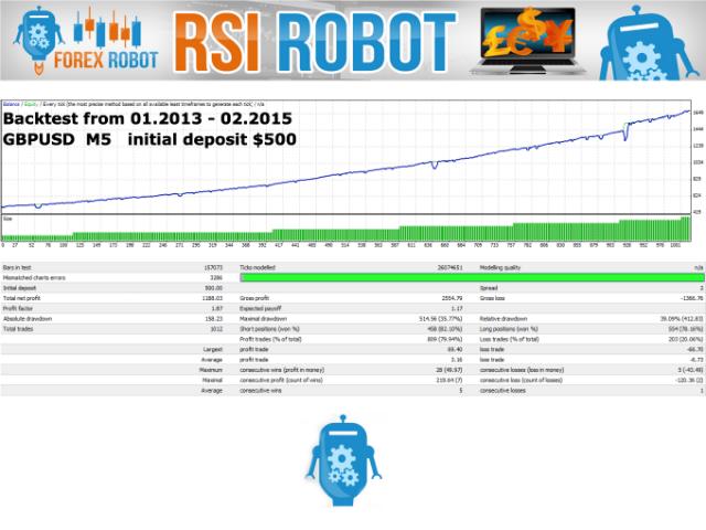 RSI Robot 7
