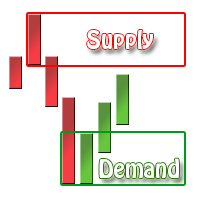 Supply and Demand Indicator