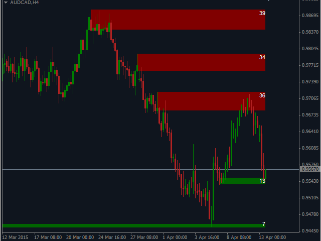 Supply and demand forex multitimeframe