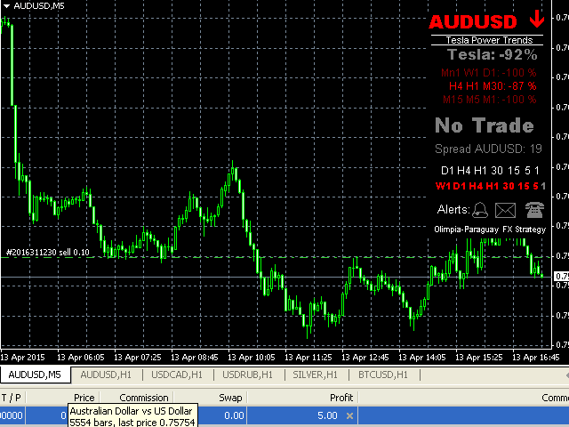Buy the 'Tesla Power Trends' Technical Indicator for MetaTrader 4 in MetaTrader Market