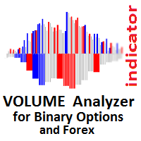 Volume Analyzer for Binary Options and Forex