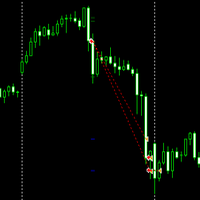 Gold impulse strategy