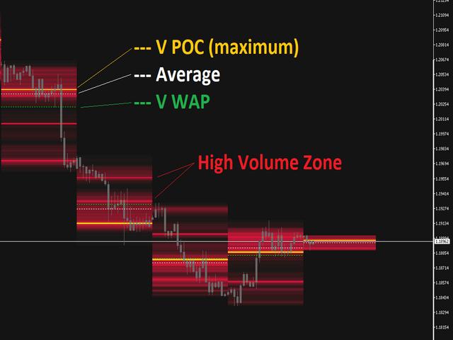 High Volume Zone MT4