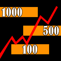 Round Numbers Levels