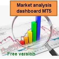 Market analysis dashboard MT5 FREE