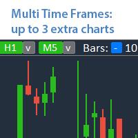 Multi TF Charts Demo