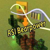RSI Bearpower